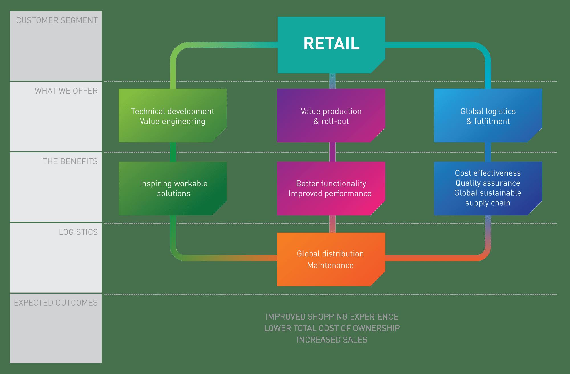 KSF Global for retail